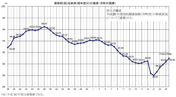 国保問題資料グラフ