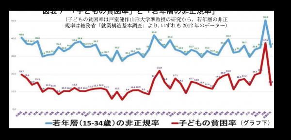 図表7子供の貧困率と若年層の非正規率