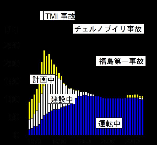 %e5%9b%b3%ef%bc%92%e7%b1%b3%e5%9b%bd%e3%81%ae%e5%8e%9f%e7%99%ba%e9%96%8b%e7%99%ba%e7%8a%b6%e6%b3%81%e3%80%80%e5%85%83%e5%9b%b3