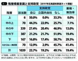 表1 階層帰属意識と支持政党 (2019年北海道知事選挙ネット調査)