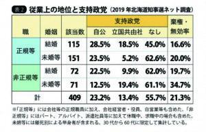 表2 従業上の地位と支持政党 (2019年北海道知事選挙ネット調査)